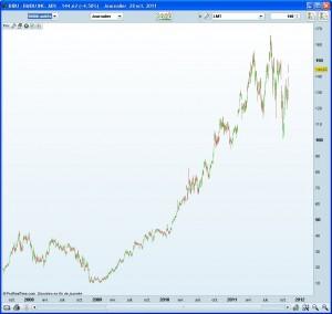 Baidu Daily depuis 2008