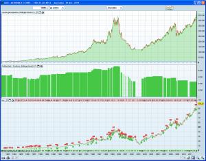 Un système de trading plus performant sur McDonalds : 465 keuros