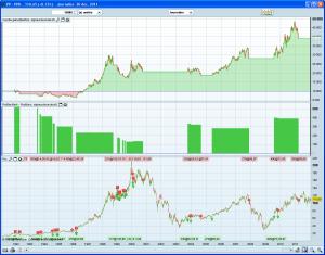 Système de trading sur PPR