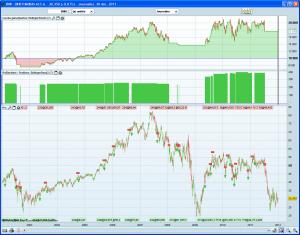 Trading système pour capturer les hausses 1