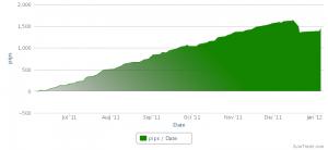 Suivi trading automatique au 07 janvier 2012