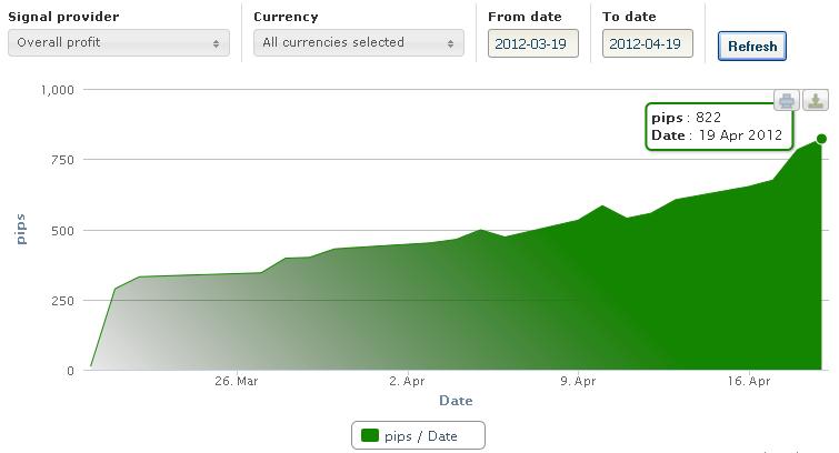 822 pips sur un mois glissant sur le Forex !