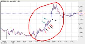 Options binaires et vagues de Dow
