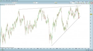 Un triangle de long terme se dessine sur Total