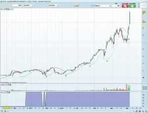 Signaux de swing trading sur AFOP