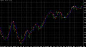Exemple de LSM et HMA sur GBP/USD daily
