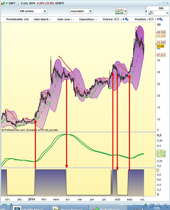 4 actions faites pour le swing trading en bourse