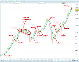 investir en bourse long terme