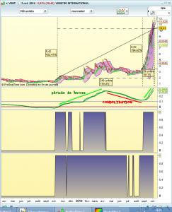 vimc et swing trading