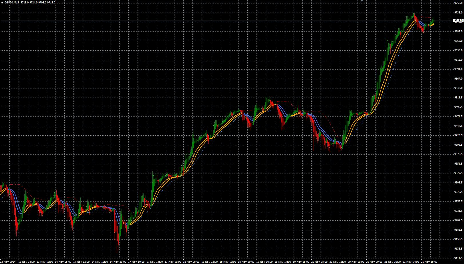 DAX 30m trading 2014 11 21