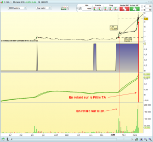 OL GROUPE daily opportunite en bourse