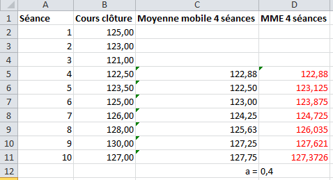 moyenne mobile exponnentielle