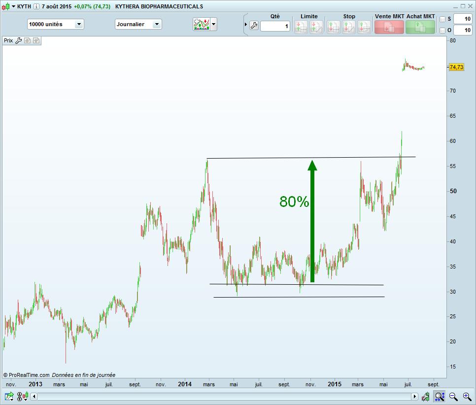 trading range large