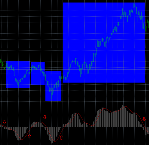 macd bourse croisement ligne zero