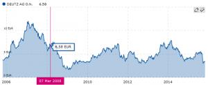 deutz graphique historique des cours de bourse