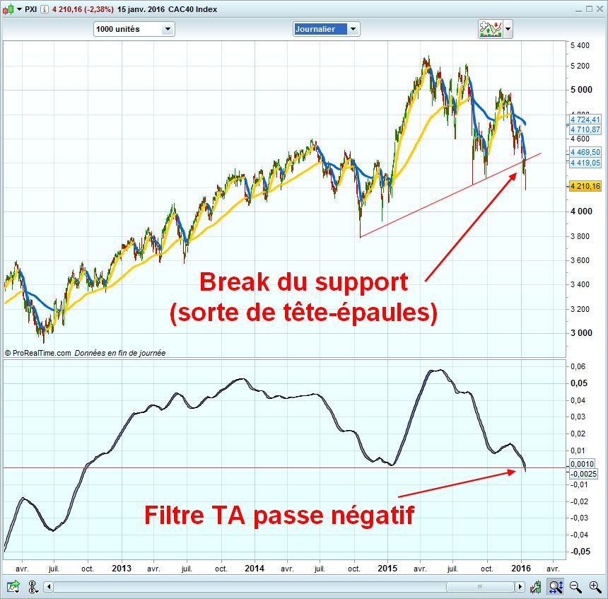 cac40 en daily et cfd
