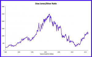 ratio dow jones argent