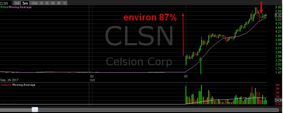 celsion intraday