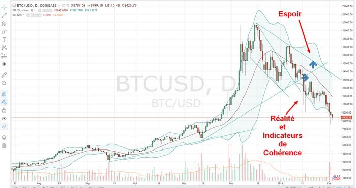 sortie triangle bitcoin