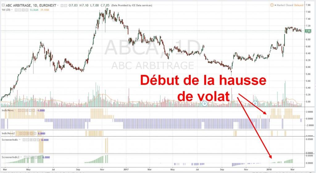 ABC-Arbitrage-hausse-volatilite
