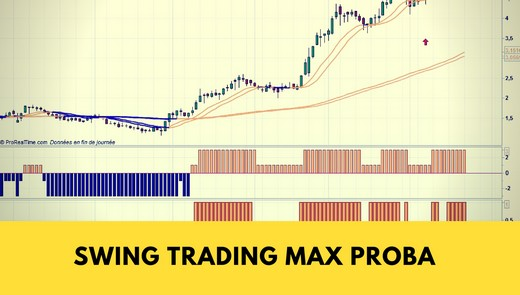 Swing Trading Max Proba sur fond de Momentum [vidéo]