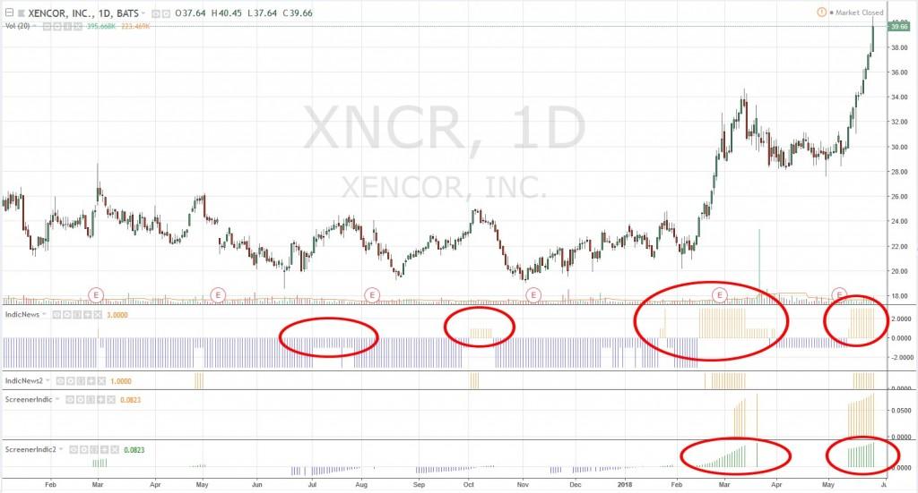 xencor swing trade qui dure