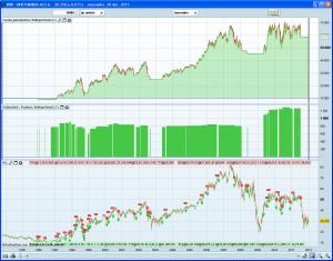 Système de trading pour profiter des hausses 2