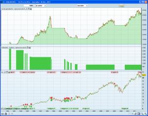 Système de trading sur Essilor
