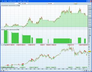 Système de trading sur Total
