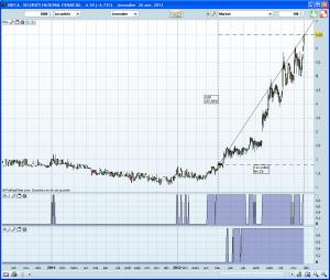Les beaux gains boursiers de SNFCA