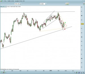 Total triangle court et moyen terme