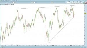 Total triangle long terme