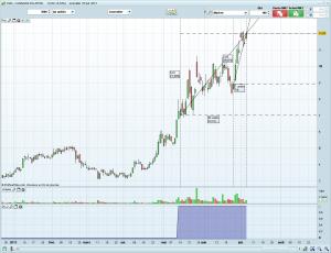 Screener Trading-Attitude pour CSIQ