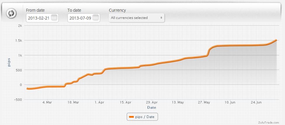 Toujours des gains avec mon robot de trading sur Zulutrade