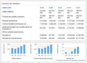 comptes de résultats de Volkswagen
