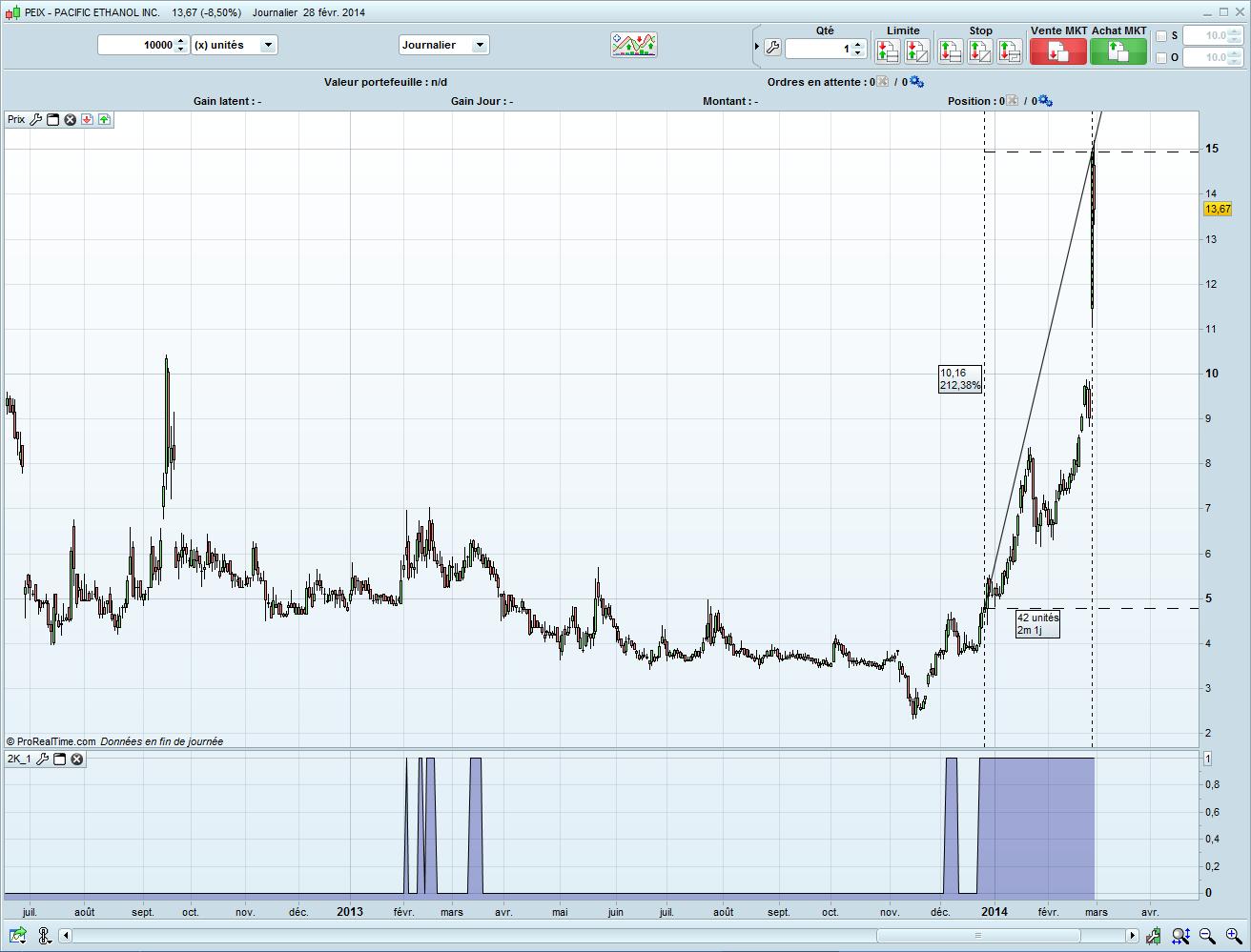 Pacific Ethanol Inc +65% en une séance et +222% en 2 mois