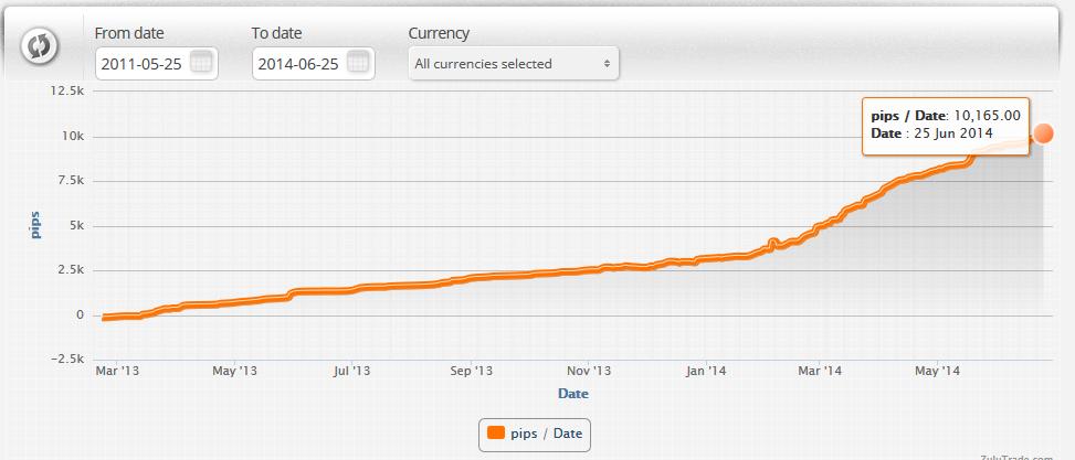 Et de 10 000 pour mon robot de trading Forex