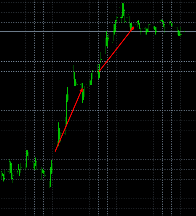 Day trading sur du 5 minutes