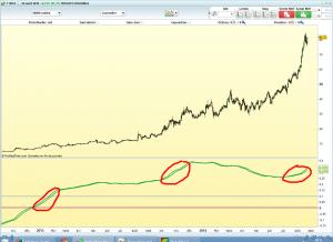 filtre TA swing trading