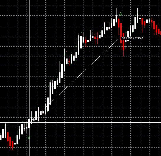 trading en séance sur le Dax avec les CFD