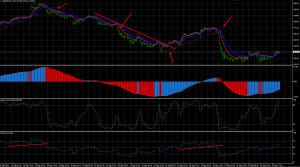 day trading dax indicateurs