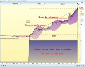 HNNA suivi de tendance pyramidage