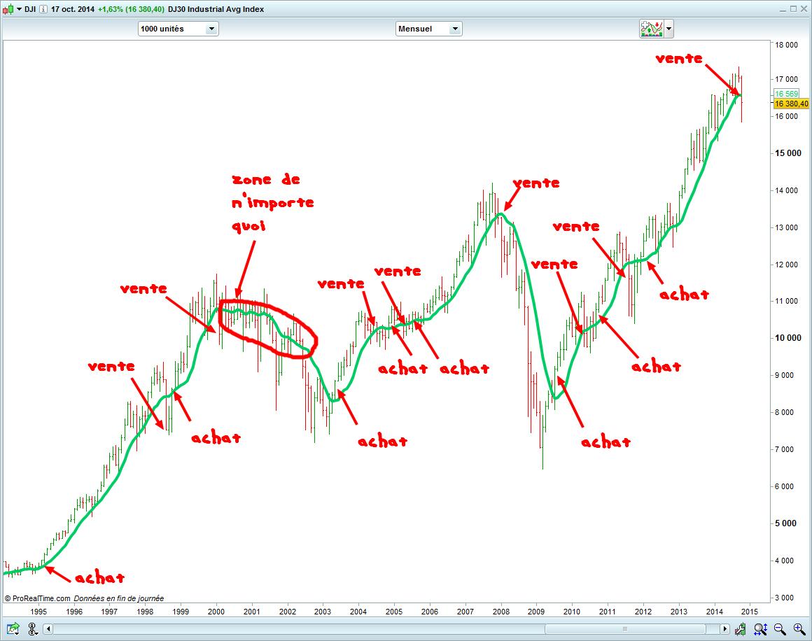 investir en bourse sur le long terme