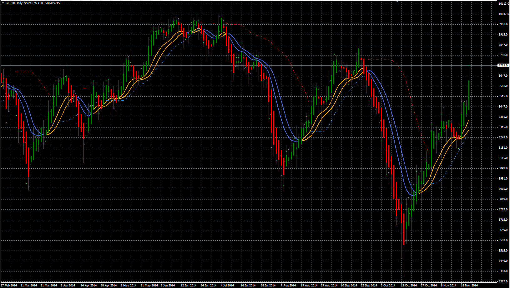 DAX daily S-Filter