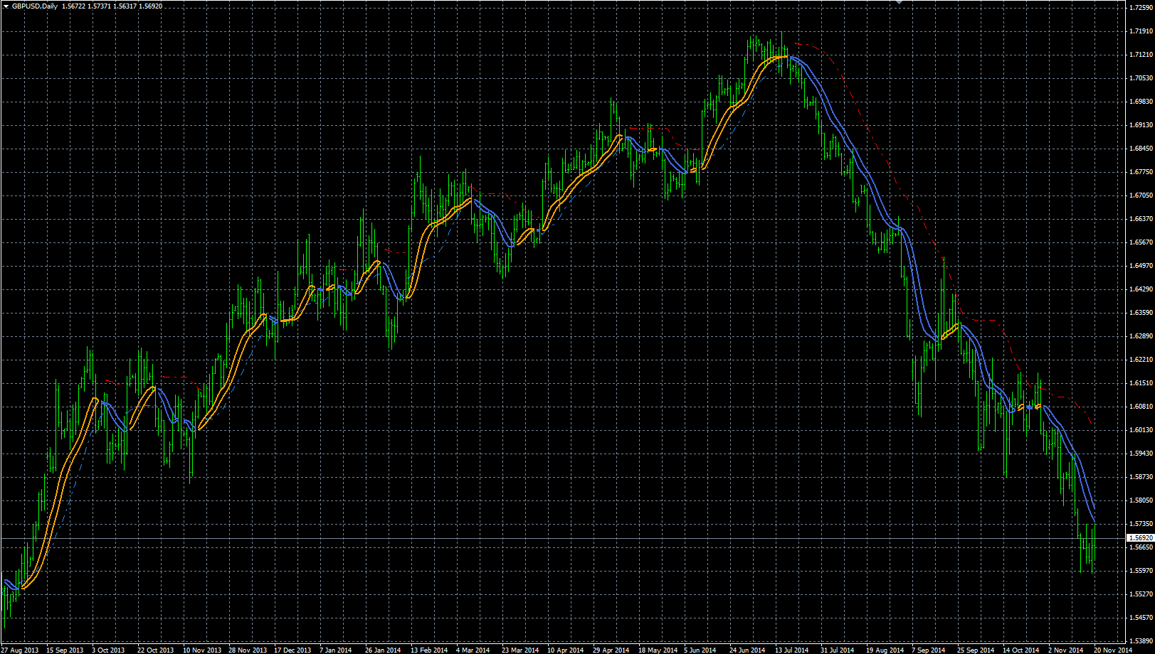 GBPUSD daily Forex trading facile