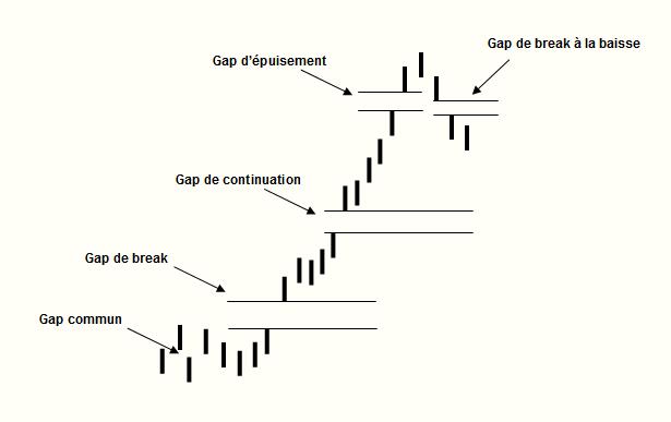 gaps graphiques historique bourse
