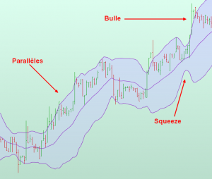 bulle bollinger paralleles squeeze