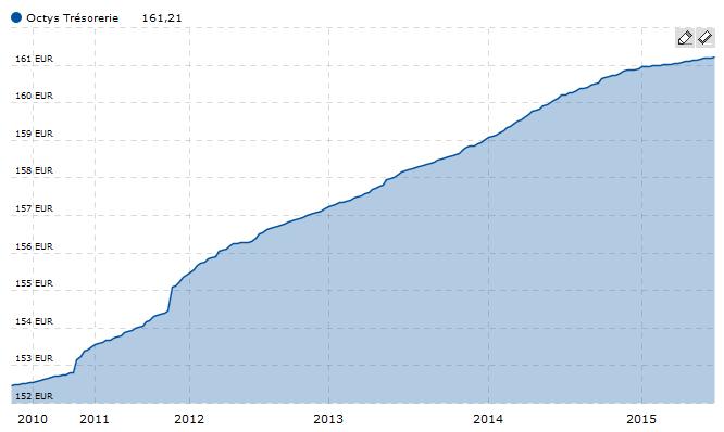 graphique fcp monetaire