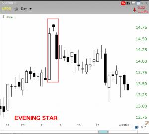 evening star pattern