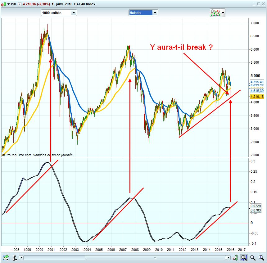 CFD sur CAC40